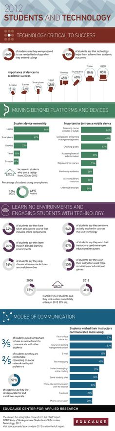 75% of students say that technology helps academic success. #edtech #infographic