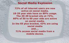 Social Media Usage, Social Media Marketing, Marketing Ideas, Online Marketing, Ranges, Blog