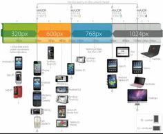 De verschillende breekpunten voor responsive design in combinatie met de verschillende devices.