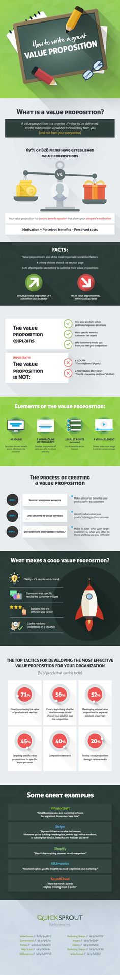 How to Write a Great Value Proposition #infographic