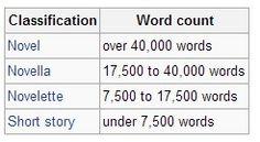 Word Counts for Novels, novellas, etc.