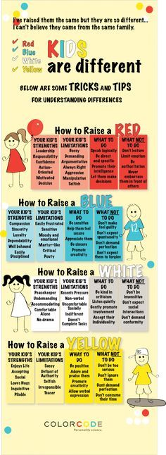 Kids are different.tips and tricks for understanding the differences This is a great infographic color coding children in the attempt to help parents better understand how each child is an individual. Kids And Parenting, Parenting Hacks, Foster Parenting, Gentle Parenting, Parenting Classes, Parenting Styles, Peaceful Parenting, Parenting Plan, Parenting Websites
