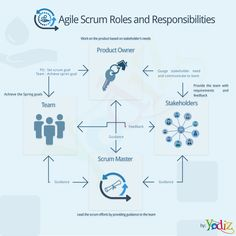 Agile Scrum Roles and Responsibilities. There are four key roles in Agile Scrum framework ScrumMaster Product Owner Team Stakeholders For success of any project, it is very important to have the right interaction and balance between these roles. The picture below depict the interaction between these roles The following graphic depicts each role and the relationship of the role with the other SCRUM roles.