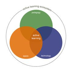 Active Learning: The Newest Trend in Education