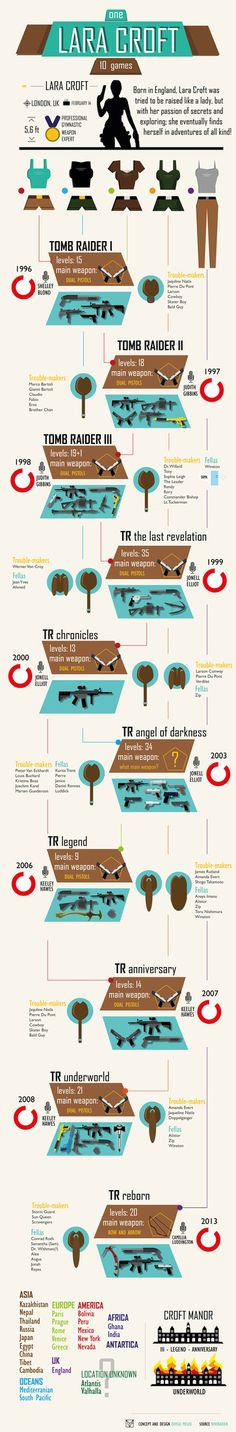 Lara Croft Tomb Raider Infographic Poster by Hydraballista on DeviantArt Tomb Raider Ii, Lara Croft Tomb, Raiders, Infographic, Ocean, Deviantart, Poster, Pictures, Graphic Design