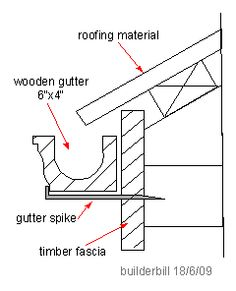 1000 images about wooden gutters on pinterest firs. Black Bedroom Furniture Sets. Home Design Ideas
