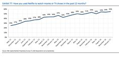 55% of Americans now use Netflix to watch shows and movies, a number that has gone up from just 25% in 2011, according to a new survey by RBC.  RBC asked over 1,000 Americans whether they had used various video services in the last 12 month http://aspost.com/post/55%-of-Americans-watch-Netflix,-but-rival-Amazon-is-closer-than-you-might-think--NFLX,-AMZN-/20063 #tech #technology http://aspost.com/post/55%-of-Americans-watch-Netflix,-but-rival-Amazon-is-closer-than-you-might-think--NFLX,