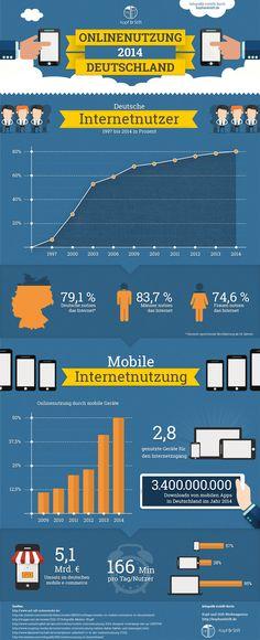 Infografik zur Online Nutzung in Deutschland 2014. Mobile Nutzung des Internets nimmt drastisch zu.