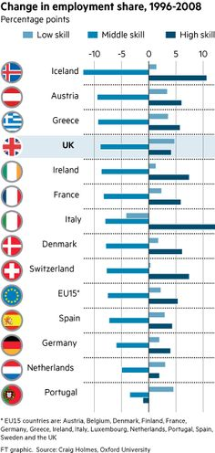 Low skills high skills in the long run: jobs data