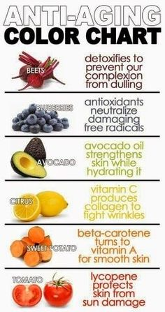 Skinny Diva Beauty: Anti-Aging Color Chart - foods for healthy skin; detox from chemicals