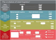 E-Commerce Logistics: The Evolution of Logistics and SupplyChain s from Direct to Store Models to E-Commerce Management Styles, Supply Chain Management, Ecommerce Website Design, Global Market, Real Estate Services, Always Learning, Commercial Real Estate, Investment Property, Growing Your Business