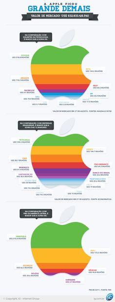 Apple vale mais que 13 maiores empresas brasileiras juntas: na comparação com outras gigantes de tecnologia, companhia supera soma de Google, Intel, Facebook, HP e outras; veja infográfico