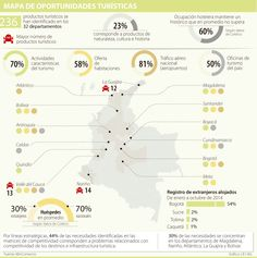 En un tercio del país se concentra 70% de las actividades y prestadores de turismo