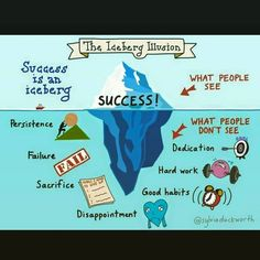 When people succeed, without knowing how they got there, we assume talent and giftedness. In reality, there are many underlying factors including grit and a growth mindset.