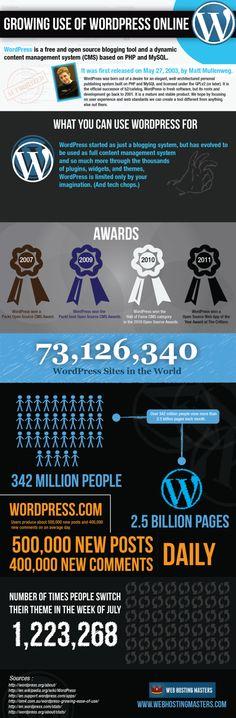 El creixement de WordPress [anglès]