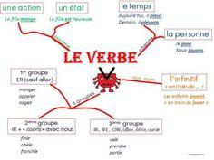 Carte mentale le verbe