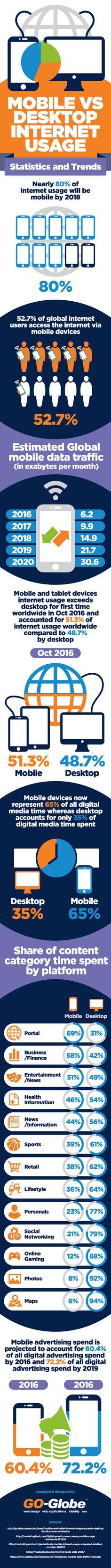 Mobile VS Desktop Internet Usage #Infographic #Computer #Internet