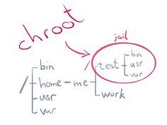 Using #chroot to set up #SFTP Server #Server #Linux #ServerManagement #CentOS #Debian #Ubuntu #Directadmin #plesk #cPanel #vestacp #cPanelWHM #WHM #ISPConfig #CyberPanel #Virtualmin #Nginx #Plesk #SSL #SSLCertificate #Unix Linux, Management, Math Equations, Linux Kernel