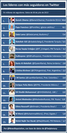 Líderes mundiales con más seguidores en Twitter #infografia #inforgaphic #socialmedia