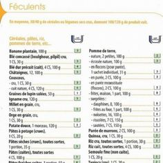 Weight Watchers points des aliments