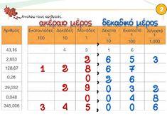 Και φτάσαμε στην... Τρίτη: Δεκαδικά κλάσματα και δεκαδικοί αριθμοί 1 Periodic Table, Diagram, Periodic Table Chart, Periotic Table