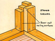 shed construction - strong wall corners Small Shed Plans, Small Sheds, Diy Shed Plans, Storage Shed Plans, Big Sheds, Cabin Plans, Framing Construction, Shed Construction, Shed Blueprints