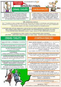 CRIME/DELITO X CONTRAVENÇÃO   Principais aspectos e diferenças entre crime e contravenção e dicas para auxiliá-los...