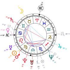 Veja o que o signo no Meio do Céu significa no seu mapa astral.