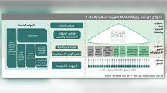 الاطار العام لحوكمة تحقيق الرؤية السعودية 2030 KNOP5MC.jpg