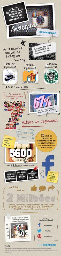 Instagram: números e marcas [infografico]