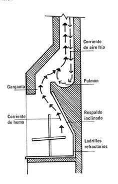 Pibe Construite Una Parrilla - Taringa!