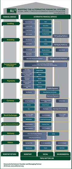 P2P Foundation's blog » Blog Archive » Mapping the emerging alternative finance system