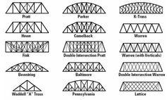 Common types of truss bridges