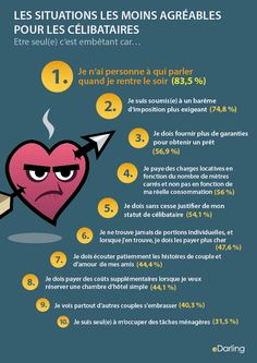 #Infographie - Les situations les moins agréables  pour les célibataires Dating Apps, Funny Stuff, Forever Love, Being Alone, Humor, Infographics, Words, Quotes, Funny Things