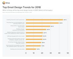 CLICK TO ENLARGE: Top Email Design Trends for 2018 chart Email Design Inspiration, Mail Marketing, Work On Yourself, Design Trends, How To Apply, Internet, Chart