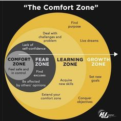 This is what the comfort zone looks like. Analyze it, study it and learn how to get out of your comfort zone. There is no growth in comfort but stepping out of that comfort zone. Life Skills, Life Lessons, Lack Of Self Confidence, Emotional Intelligence, Self Development, Professional Development, Personal Development Skills, Self Improvement, Self Help