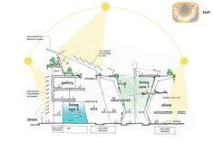 Sustainable Architecture Diagram Inspiration Ideas