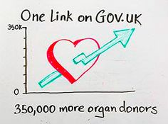 One link on GOV.UK – 350,000 more organ donors https://gds.blog.gov.uk/2014/03/18/organ-donor-register/