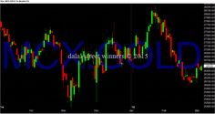 Dalal street winners blog: gold support and resistances levels for march 2015...