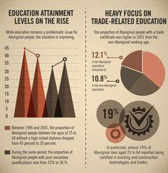 Infographic: #Aboriginal education in Canada. Read more: http://issuu.com/jobpostingsca/docs/jp_oct12_12/27