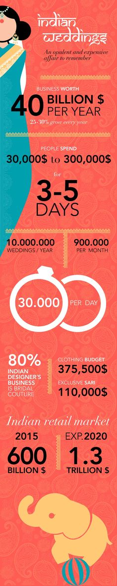 Infographic - Indian weddings: An opulent and expensive affair to remember