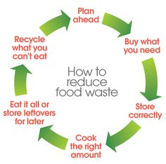 The best thing we can do is make the most of the food and drink we buy rather than throwing it away - it's best financially and environmentally. Just think about all the energy, water and packaging us