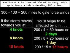 Huracán Prep: Cuánto Tiempo Tienes | La galera del barco