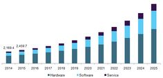 Smart Home Automation Market Is Anticipated To Propel Due To Rapid Penetration Of IoT And Smart Gadgets: Grand View Research, Inc.