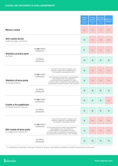 iubenda – infografica sugli adempimenti cookie law