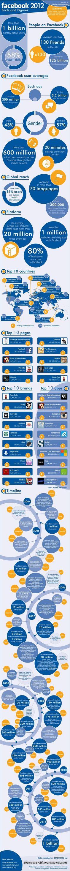 eccf806ad4781c Facebook 2012 Facts and figures.  infografia  infographic  SocialMedia  Marketing Digital, Internet