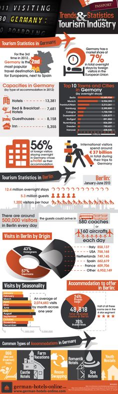 Germany: Trends & Statistics of Tourism Industry