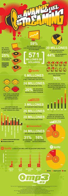 El avance de la música en streaming #infografia #infographic #internet