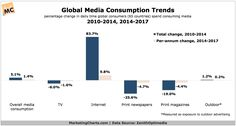 Which media channels are growing, declining globally #5brandvideo