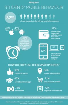 Infographic: Students' Mobile Behaviour